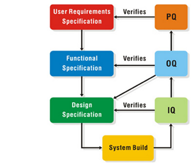 user requirements specification